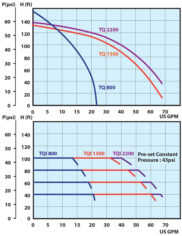 grundfos booster pumps catalogue pdf