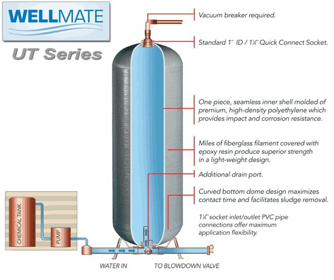 Wellmate Ut 30 30 Gallon Quick Connect Series Universal