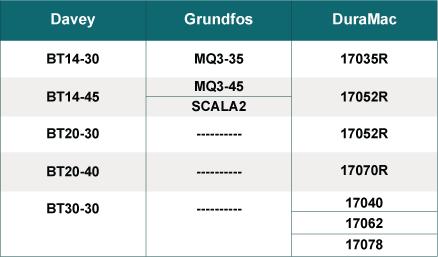 Davey, Grundfos, A.Y. McDonald Booster Pump Quick Comparison Chart