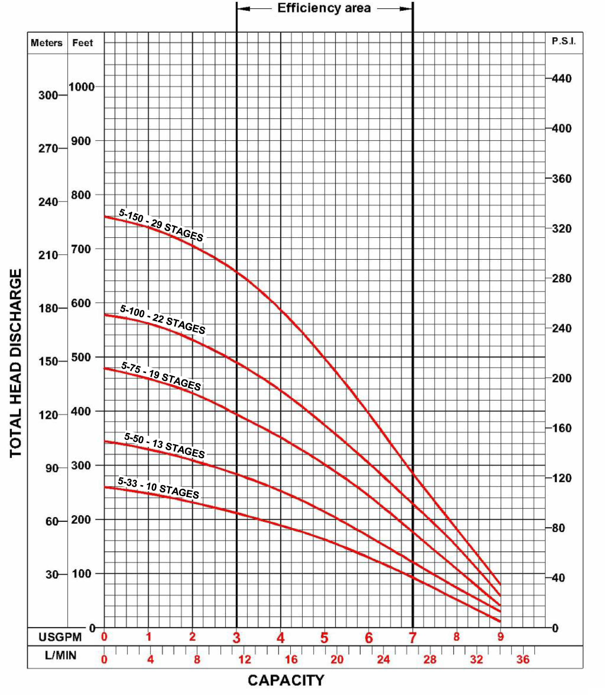 Aqua Science 5GMP Pumping Curves
