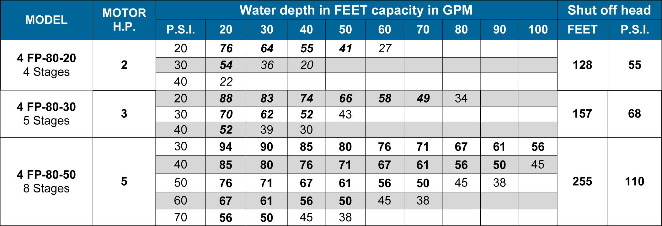 Aqua Science 80GMP Pumping Curves