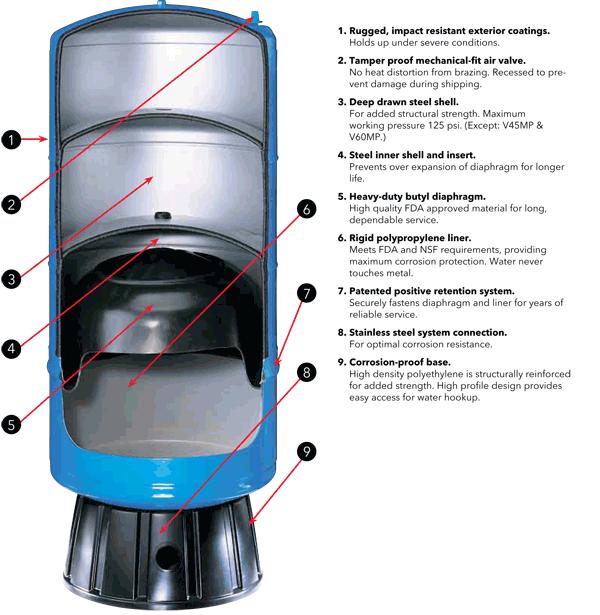 Goulds V60 20 Gallon Hydropro Pressure Tank