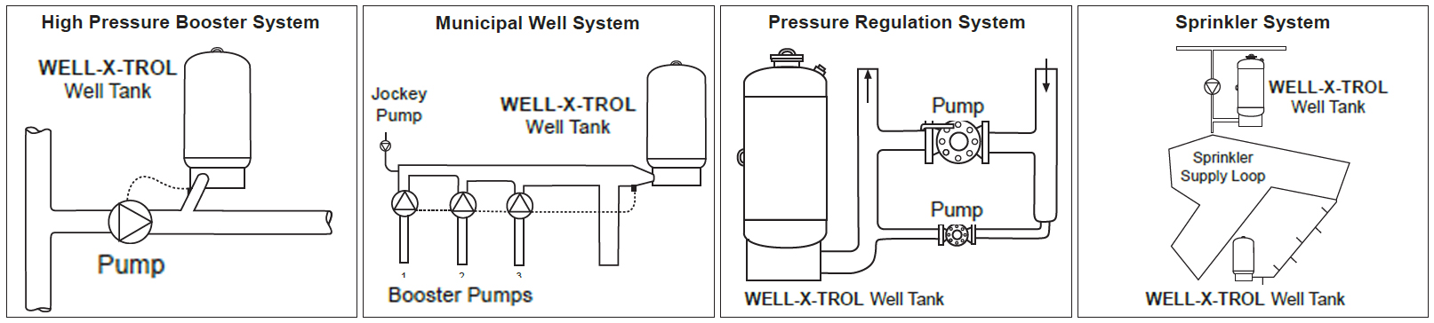 Amtrol Well-X-Trol 158 Gallon Commercial Pressure Tank - WX-451 on