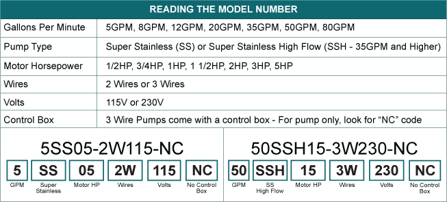 Reading submersible pump model numbers