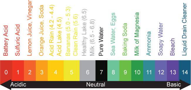 Aqua Science Well Water pH Scale